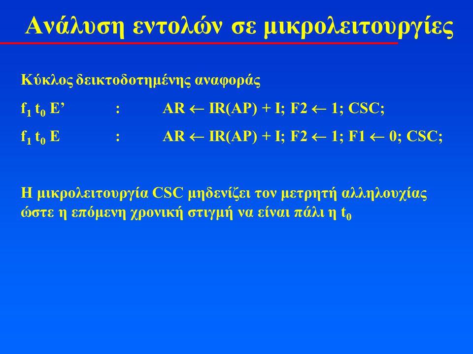 Ανάλυση εντολών σε μικρολειτουργίες Κύκλος δεικτοδοτημένης αναφοράς f 1 t 0 Ε':AR  ΙR(AP) + I; F2  1; CSC; f 1 t 0 E:AR  ΙR(AP) + I; F2  1; F1  0; CSC; Η μικρολειτουργία CSC μηδενίζει τον μετρητή αλληλουχίας ώστε η επόμενη χρονική στιγμή να είναι πάλι η t 0