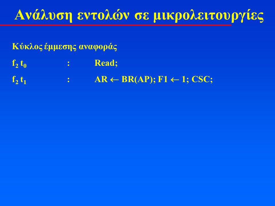 Ανάλυση εντολών σε μικρολειτουργίες Κύκλος έμμεσης αναφοράς f 2 t 0 :Read; f 2 t 1 :AR  BR(AP); F1  1; CSC;