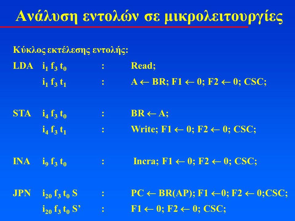 Ανάλυση εντολών σε μικρολειτουργίες Κύκλος εκτέλεσης εντολής: LDAi 1 f 3 t 0 :Read; i 1 f 3 t 1 :A  BR; F1  0; F2  0; CSC; STAi 4 f 3 t 0 :BR  A; i 4 f 3 t 1 :Write; F1  0; F2  0; CSC; INAi 9 f 3 t 0 : Incra; F1  0; F2  0; CSC; JPNi 20 f 3 t 0 S:PC  BR(AP); F1  0; F2  0;CSC; i 20 f 3 t 0 S':F1  0; F2  0; CSC;