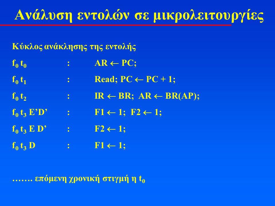 Ανάλυση εντολών σε μικρολειτουργίες Κύκλος ανάκλησης της εντολής f 0 t 0 :AR  PC; f 0 t 1 :Read; PC  PC + 1; f 0 t 2 :IR  BR; AR  BR(AP); f 0 t 3 E'D' :F1  1; F2  1; f 0 t 3 E D':F2  1; f 0 t 3 D:F1  1; …….