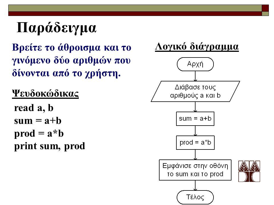 Παράδειγμα Βρείτε το άθροισμα και το γινόμενο δύο αριθμών που δίνονται από το χρήστη. Λογικό διάγραμμα Ψευδοκώδικας read a, b sum = a+b prod = a*b pri