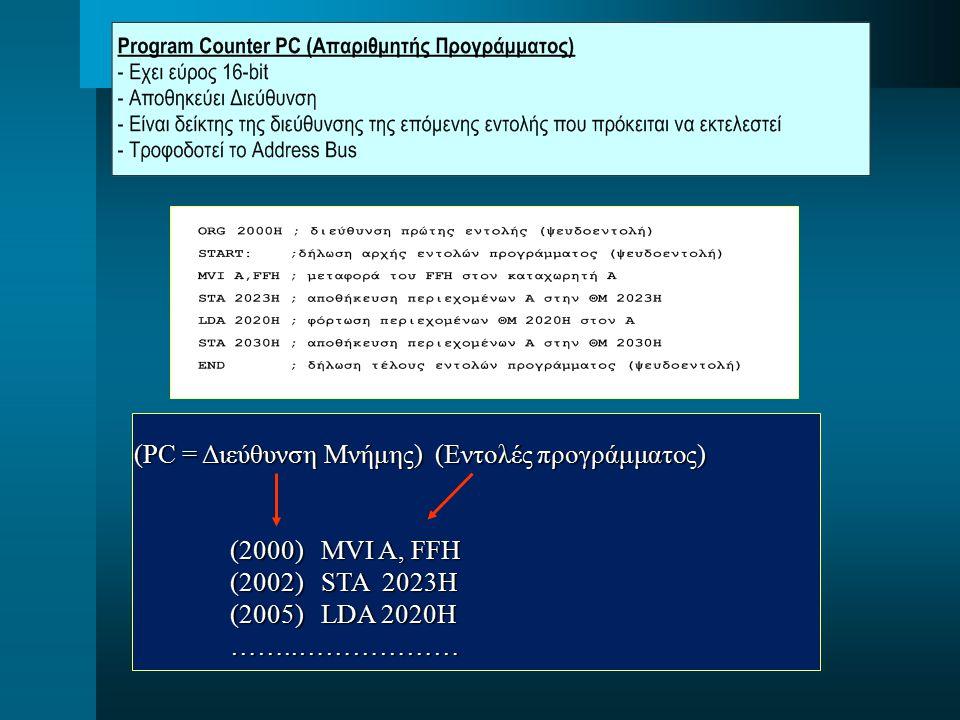 (PC = Διεύθυνση Μνήμης) (Εντολές προγράμματος) (2000) MVI A, FFH (2002) STA 2023H (2005) LDA 2020H ……..……………… ……..………………