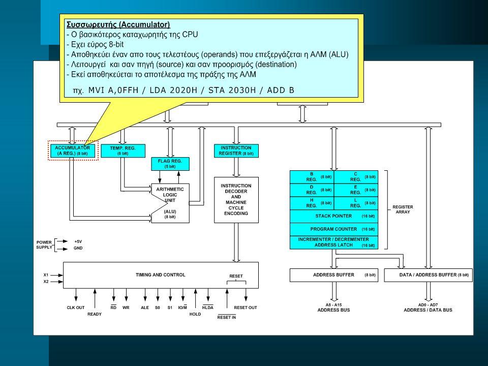 ORG2000H;διεύθυνση της πρώτης εντολής (ψευδοεντολή) START:;δήλωση αρχής εντολών προγράμματος (ψευδοεντολή) LXI H,2030H;ορισμός του M (HL) ως δείκτης στην 2030H MVI A,0F1H;μεταφορά του F1H στον καταχωρητή Α MOV M,A;μεταφορά του Α στην θέση μνήμης που δείχνει ο H και L LXI H,2031H;ορισμός του M (HL) ως δείκτης στην 2031H MVI A,0A2H;μεταφορά του A2H στον καταχωρητή Α MOV M, A;μεταφορά του Α στην θέση μνήμης που δείχνει ο H και L ADI 00H;μηδενισμός του flag carry LDA 2030H;μεταφορά στον Α του περιεχομένου θέσης μνήμης 2030H MVI B,84H;μεταφορά του 84H στον καταχωρητή B ADD B;A = A + B STA 2040H;αποθήκευση του A (αποτελέσματος) στην θέση μνήμης 2040H LDA 2031H;μεταφορά στον Α του περιεχομένου θέσης μνήμης 2031H MVI B,12H;μεταφορά του 12H στον καταχωρητή B ADC B;A = A + B + C STA 2041H;αποθήκευση του A (αποτελέσματος) στην θέση μνήμης 2041H END;δήλωση τέλους εντολών προγράμματος (ψευδοεντολή) Η ΧΡΗΣΗ ΤΟΥ ΚΑΤΑΧΩΡΗΤΗ Α ΣΕ ΠΡΟΓΡΑΜΜΑ Η ΧΡΗΣΗ ΤΟΥ ΚΑΤΑΧΩΡΗΤΗ Α ΣΕ ΠΡΟΓΡΑΜΜΑ