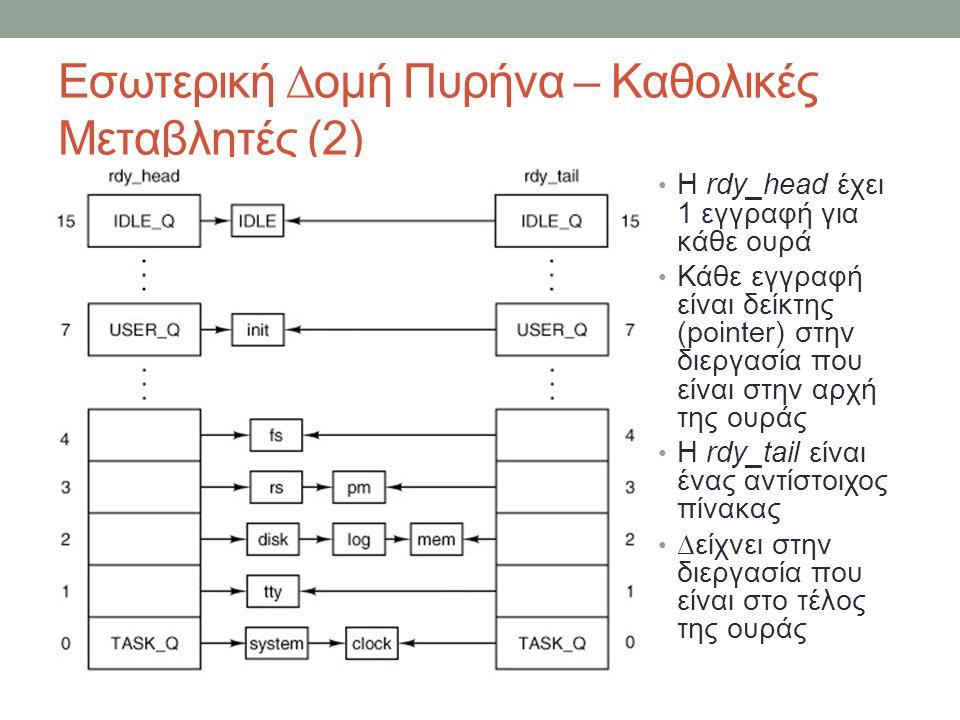 Εσωτερική ∆ομή Πυρήνα – Καθολικές Μεταβλητές (2) Η rdy_head έχει 1 εγγραφή για κάθε ουρά Κάθε εγγραφή είναι δείκτης (pointer) στην διεργασία που είναι στην αρχή της ουράς Η rdy_tail είναι ένας αντίστοιχος πίνακας ∆είχνει στην διεργασία που είναι στο τέλος της ουράς
