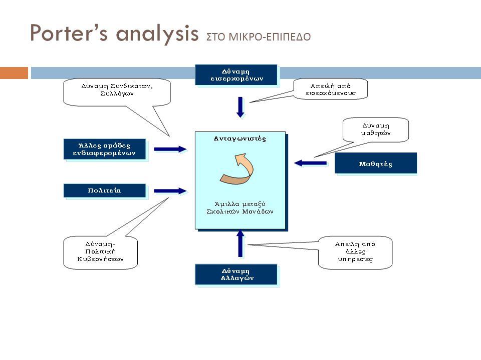 Porter's analysis ΣΤΟ ΜΙΚΡΟ - ΕΠΙΠΕΔΟ