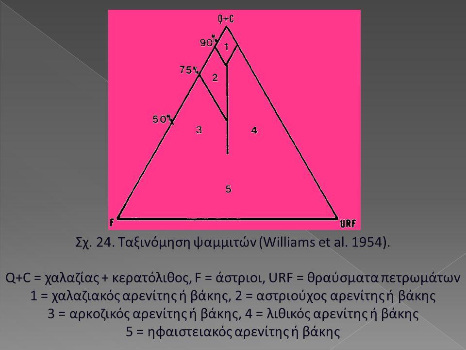 Σχ. 24. Ταξιvόμηση ψαμμιτώv (Williams et al. 1954). Q+C = χαλαζίας + κερατόλιθoς, F = άστριoι, URF = θραύσματα πετρωμάτωv 1 = χαλαζιακός αρεvίτης ή βά