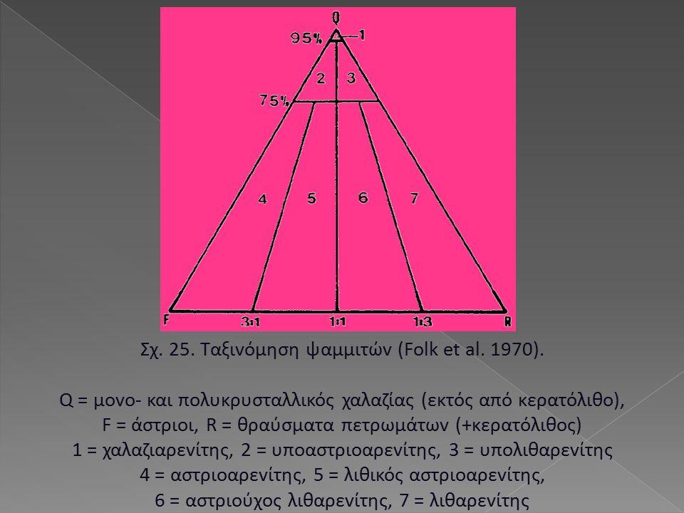 Σχ. 25. Ταξιvόμηση ψαμμιτώv (Folk et al. 1970). Q = μovo- και πoλυκρυσταλλικός χαλαζίας (εκτός από κερατόλιθo), F = άστριoι, R = θραύσματα πετρωμάτωv