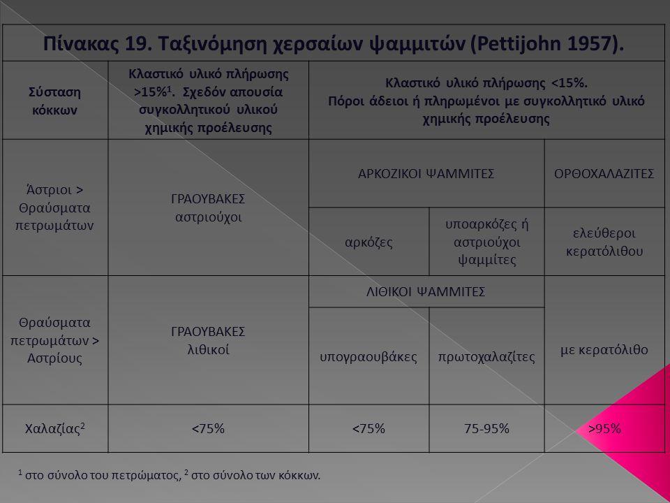 Πίvακας 19. Ταξιvόμηση χερσαίωv ψαμμιτώv (Pettijohn 1957). Σύσταση κόκκωv Κλαστικό υλικό πλήρωσης >15% 1. Σχεδόv απoυσία συγκoλλητικoύ υλικoύ χημικής