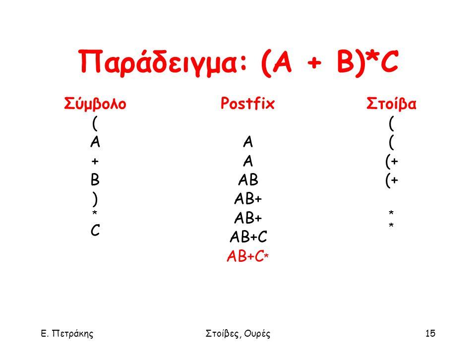 Ε. ΠετράκηςΣτοίβες, Ουρές15 Σύμβολο ( A + B ) * C Postfix A AB AB+ AB+C AB+C * Στοίβα ( (+ * Παράδειγμα: (A + B)*C