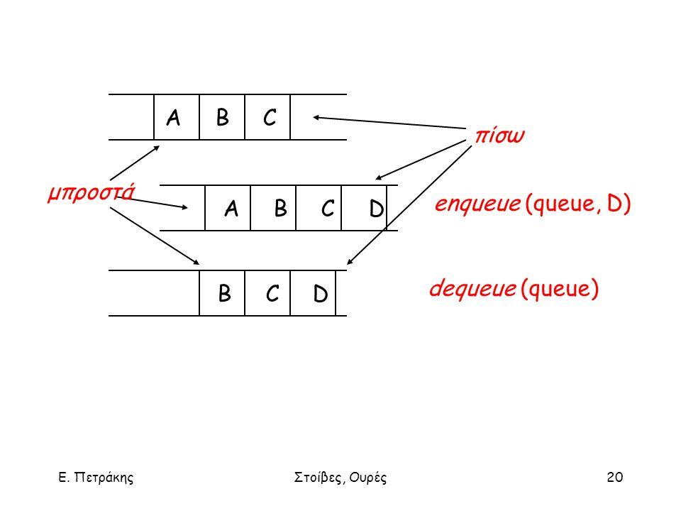 Ε. ΠετράκηςΣτοίβες, Ουρές20 A B C A B C D B C D μπροστά πίσω enqueue (queue, D) dequeue (queue)