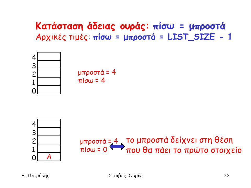 Ε. ΠετράκηςΣτοίβες, Ουρές22 μπροστά = 4 πίσω = 4 μπροστά = 4 πίσω = 0 4321043210 A 4321043210 Κατάσταση άδειας ουράς: πίσω = μπροστά Αρχικές τιμές: πί