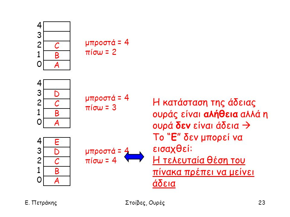Ε. ΠετράκηςΣτοίβες, Ουρές23 D C B Α 4321043210 E D C B Α 4321043210 μπροστά = 4 πίσω = 2 μπροστά = 4 πίσω = 3 μπροστά = 4 πίσω = 4 Η κατάσταση της άδε