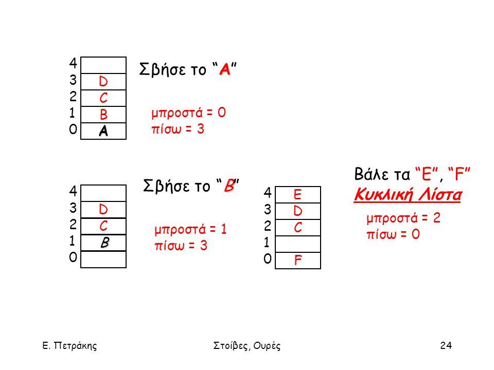 """Ε. ΠετράκηςΣτοίβες, Ουρές24 D C B Α 4321043210 Α Σβήσε το """"Α"""" μπροστά = 0 πίσω = 3 D C B 4321043210 B Σβήσε το """"B"""" μπροστά = 1 πίσω = 3 E D C F 432104"""