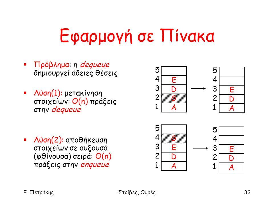 Ε. ΠετράκηςΣτοίβες, Ουρές33 Εφαρμογή σε Πίνακα  Πρόβλημα: η dequeue δημιουργεί άδειες θέσεις  Λύση(1): μετακίνηση στοιχείων: Θ(n) πράξεις στην deque