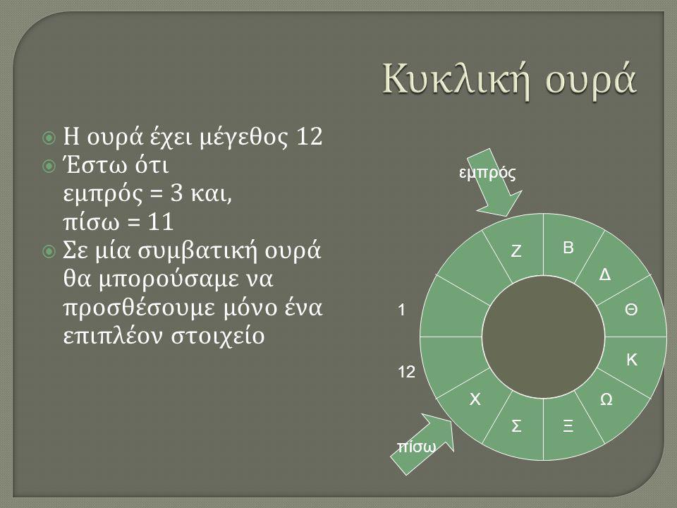  Η ουρά έχει μέγεθος 12  Έστω ότι εμπρός = 3 και, πίσω = 11  Σε μία συμβατική ουρά θα μπορούσαμε να προσθέσουμε μόνο ένα επιπλέον στοιχείο Β Δ Θ Κ