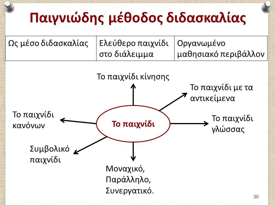 Παιγνιώδης μέθοδος διδασκαλίας Ως μέσο διδασκαλίαςΕλεύθερο παιχνίδι στο διάλειμμα Οργανωμένο μαθησιακό περιβάλλον Το παιχνίδι Το παιχνίδι κίνησης Το π