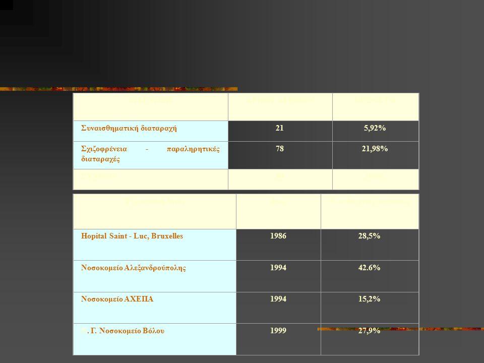Ο Διεγερμένος Παραληρών Ασθενής Προτιμάται  ΑΛΟΠΕΡΙΔΟΛΗ 1-2amp 5mg=1ml I.M.