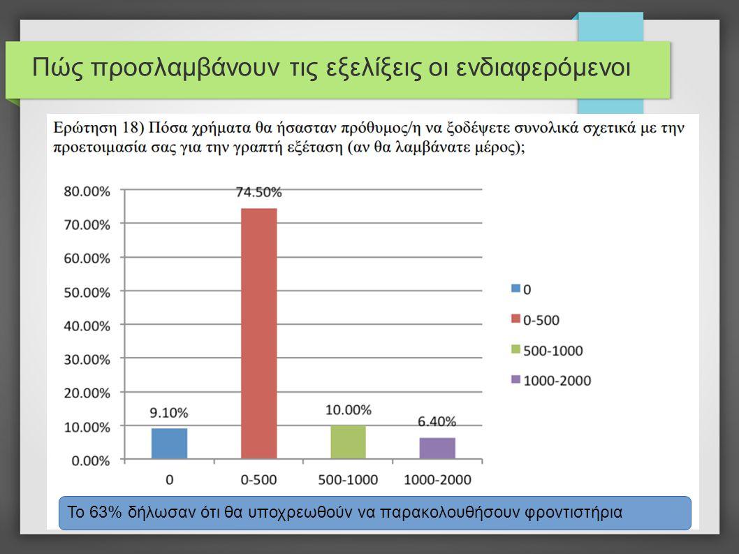 Το 63% δήλωσαν ότι θα υποχρεωθούν να παρακολουθήσουν φροντιστήρια