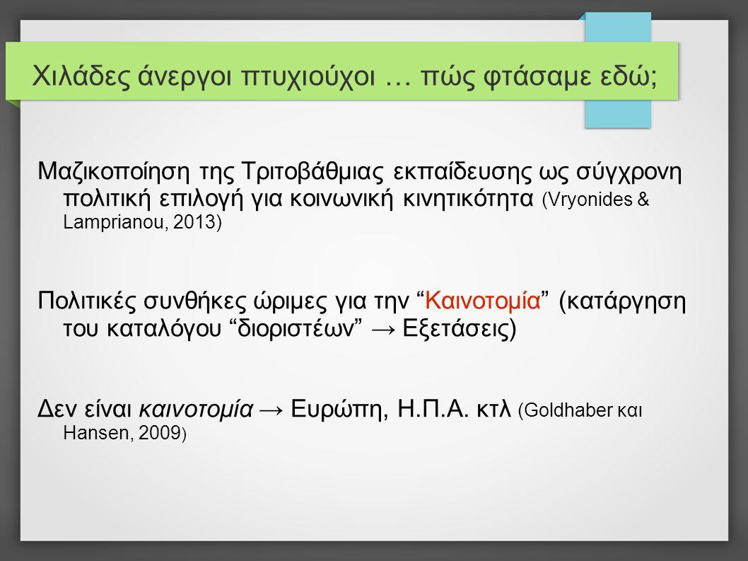Χιλάδες άνεργοι πτυχιούχοι … πώς φτάσαμε εδώ; Μαζικοποίηση της Τριτοβάθμιας εκπαίδευσης ως σύγχρονη πολιτική επιλογή για κοινωνική κινητικότητα (Vryonides & Lamprianou, 2013) Πολιτικές συνθήκες ώριμες για την Καινοτομία (κατάργηση του καταλόγου διοριστέων → Εξετάσεις) Δεν είναι καινοτομία → Ευρώπη, Η.Π.Α.