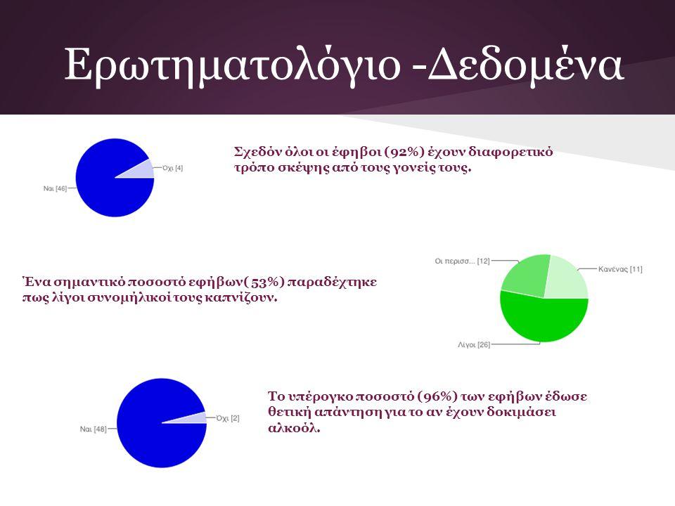 Ερωτηματολόγιο -Δεδομένα Σχεδόν όλοι οι έφηβοι (92%) έχουν διαφορετικό τρόπο σκέψης από τους γονείς τους. Ένα σημαντικό ποσοστό εφήβων( 53%) παραδέχτη