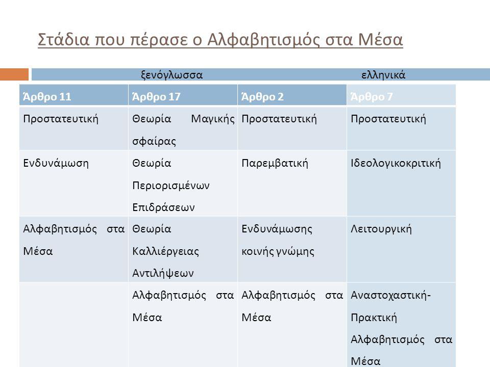 Στάδια που πέρασε ο Αλφαβητισμός στα Μέσα Άρθρο 11Άρθρο 17Άρθρο 2Άρθρο 7 Προστατευτική Θεωρία Μαγικής σφαίρας Προστατευτική Ενδυνάμωση Θεωρία Περιορισ