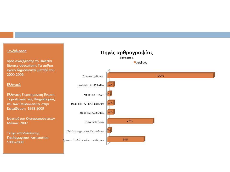 Ξενόγλωσσα όρος αναζήτησης το «media literacy education». Τα άρθρα έχουν δημοσιευτεί μεταξύ του 2000-2009. Ελληνικά Ελληνική Επιστημονική Ένωση Τεχνολ