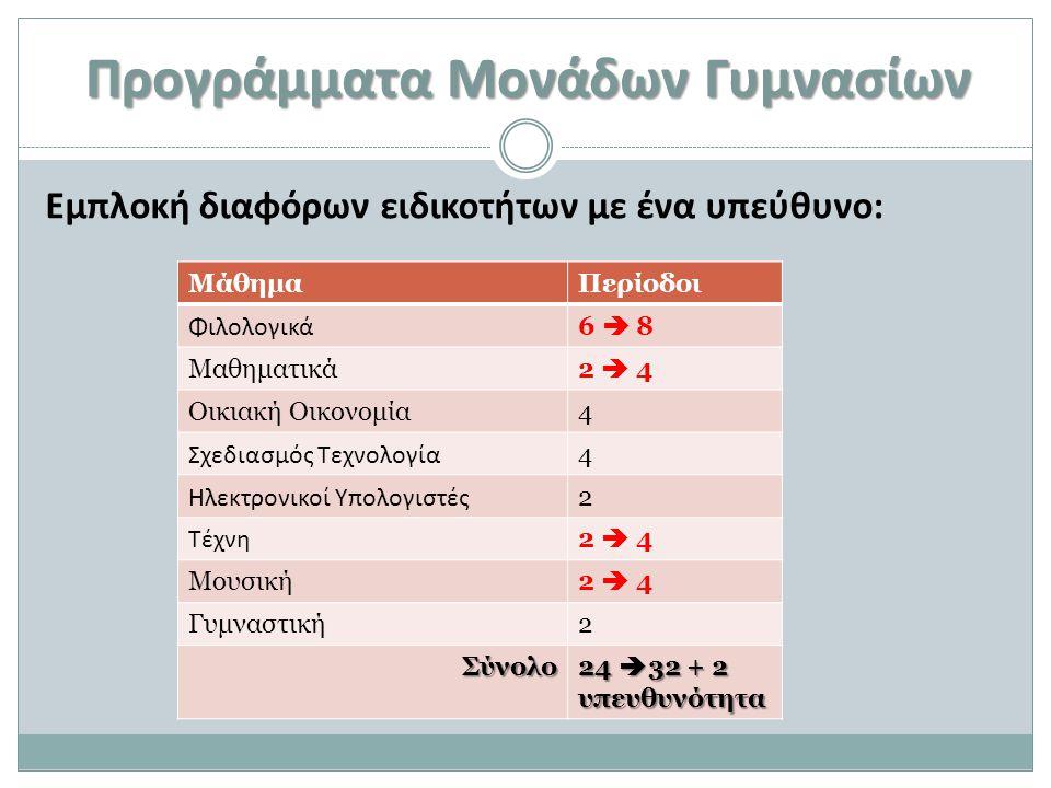 Προγράμματα Μονάδων Γυμνασίων Εμπλοκή διαφόρων ειδικοτήτων με ένα υπεύθυνο: ΜάθημαΠερίοδοι Φιλολογικά 6  8 Μαθηματικά2  4 Οικιακή Οικονομία4 Σχεδιασ