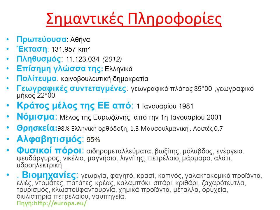 Σημαντικές Πληροφορίες Πρωτεύουσα : Αθήνα Έκταση : 131.957 km² Πληθυσμός: 11.123.034 (2012) Επίσημη γλώσσα της : Ελληνικά Πολίτευμα: κοινοβουλευτική δ