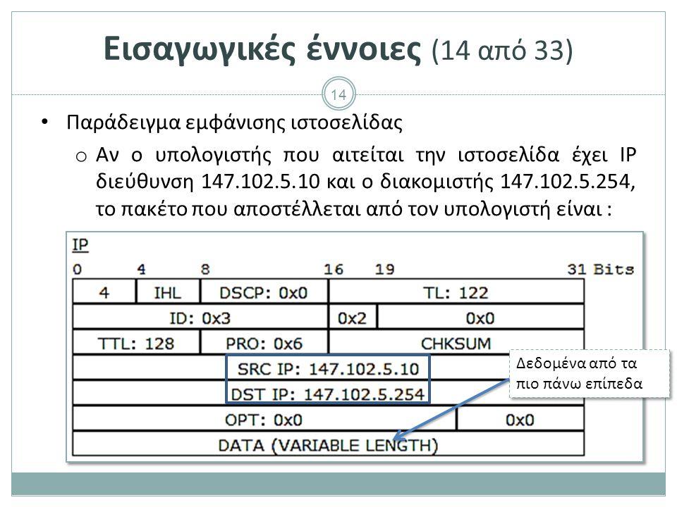 14 Παράδειγμα εμφάνισης ιστοσελίδας o Αν ο υπολογιστής που αιτείται την ιστοσελίδα έχει IP διεύθυνση 147.102.5.10 και o διακομιστής 147.102.5.254, το πακέτο που αποστέλλεται από τον υπολογιστή είναι : Δεδομένα από τα πιο πάνω επίπεδα Εισαγωγικές έννοιες (14 από 33)