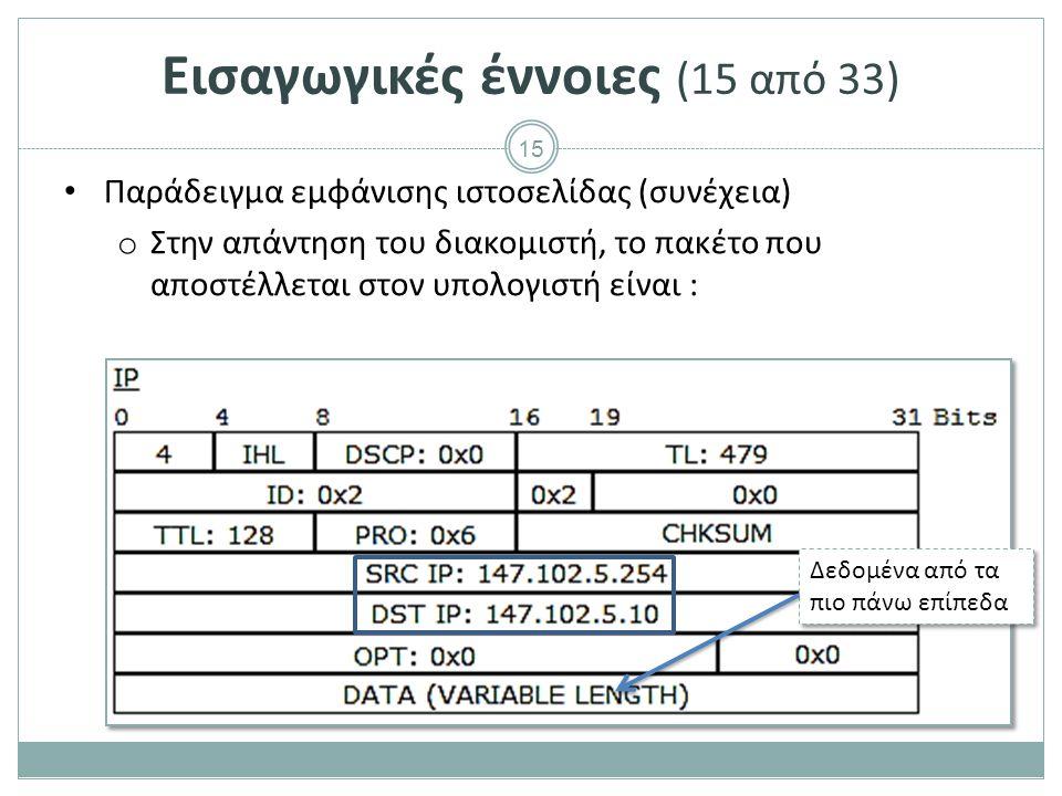 15 Παράδειγμα εμφάνισης ιστοσελίδας (συνέχεια) o Στην απάντηση του διακομιστή, το πακέτο που αποστέλλεται στον υπολογιστή είναι : Δεδομένα από τα πιο πάνω επίπεδα Εισαγωγικές έννοιες (15 από 33)
