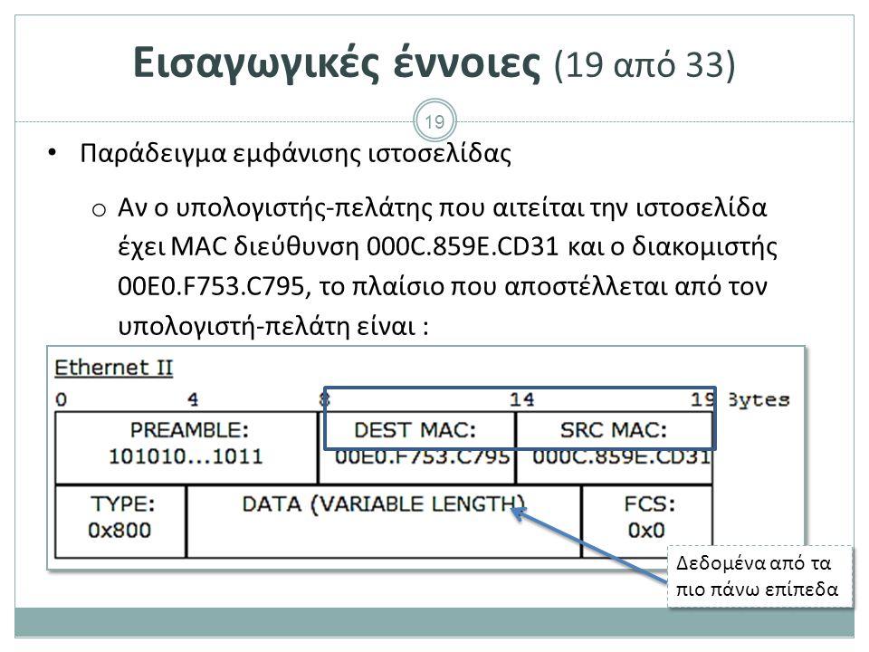 19 Παράδειγμα εμφάνισης ιστοσελίδας o Αν ο υπολογιστής-πελάτης που αιτείται την ιστοσελίδα έχει MAC διεύθυνση 000C.859E.CD31 και ο διακομιστής 00E0.F753.C795, το πλαίσιο που αποστέλλεται από τον υπολογιστή-πελάτη είναι : Δεδομένα από τα πιο πάνω επίπεδα Εισαγωγικές έννοιες (19 από 33)