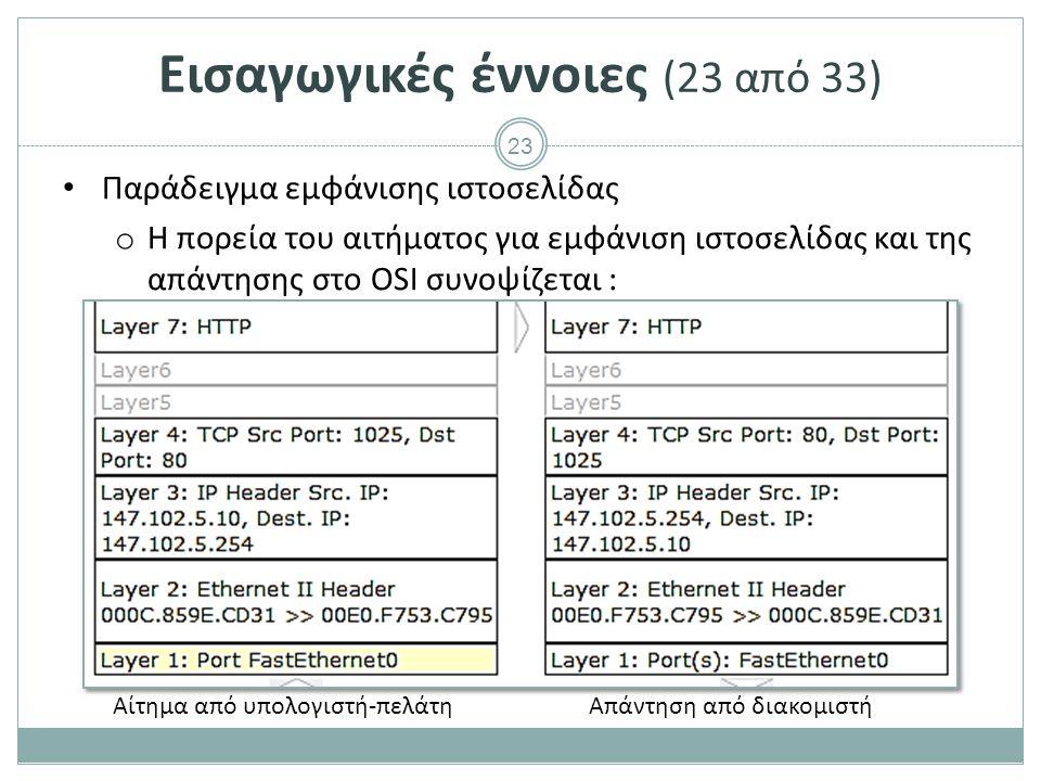 23 Παράδειγμα εμφάνισης ιστοσελίδας o Η πορεία του αιτήματος για εμφάνιση ιστοσελίδας και της απάντησης στο OSI συνοψίζεται : Αίτημα από υπολογιστή-πε