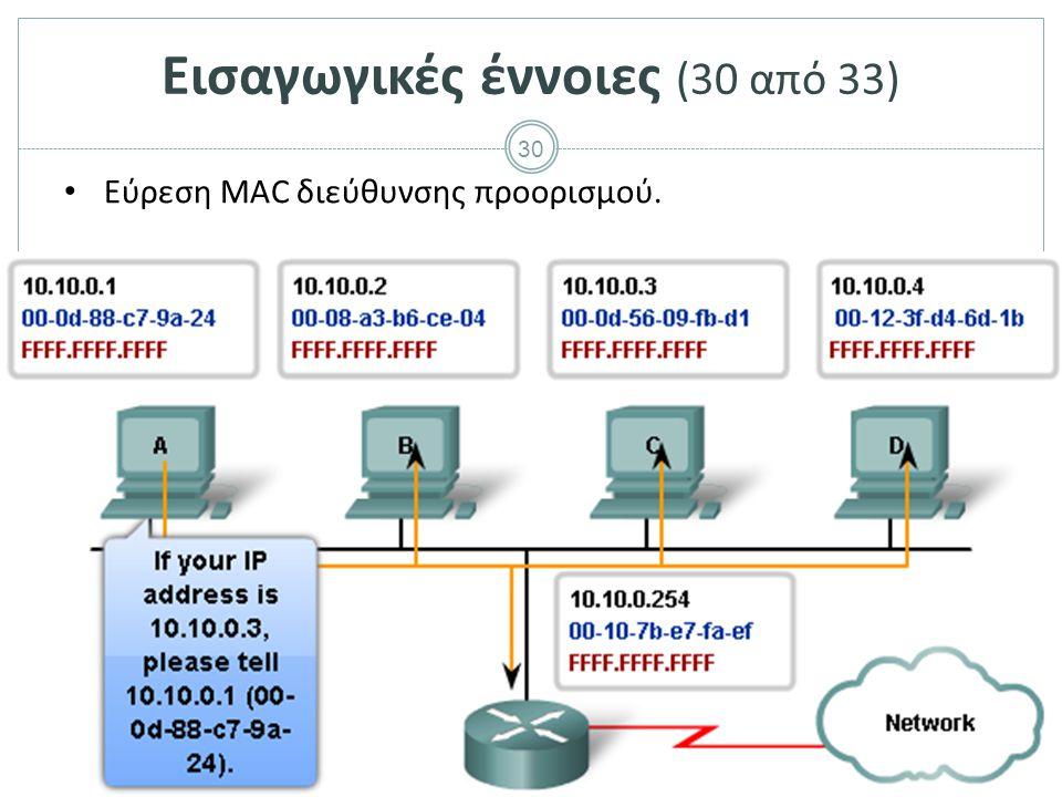 30 Εισαγωγικές έννοιες (30 από 33) Εύρεση MAC διεύθυνσης προορισμού.