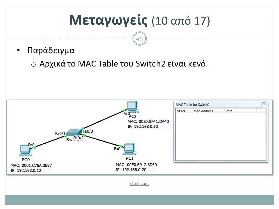 43 Μεταγωγείς (10 από 17) Παράδειγμα o Αρχικά το MAC Table του Switch2 είναι κενό. cisco.com