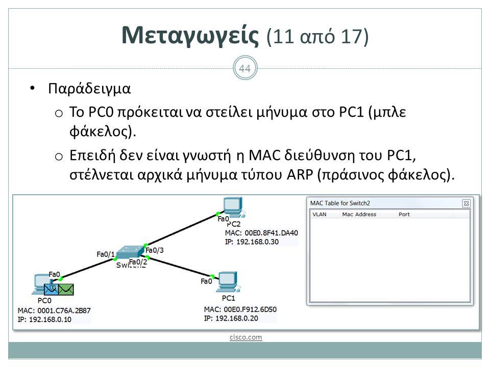 44 Μεταγωγείς (11 από 17) Παράδειγμα o Το PC0 πρόκειται να στείλει μήνυμα στο PC1 (μπλε φάκελος). o Επειδή δεν είναι γνωστή η MAC διεύθυνση του PC1, σ