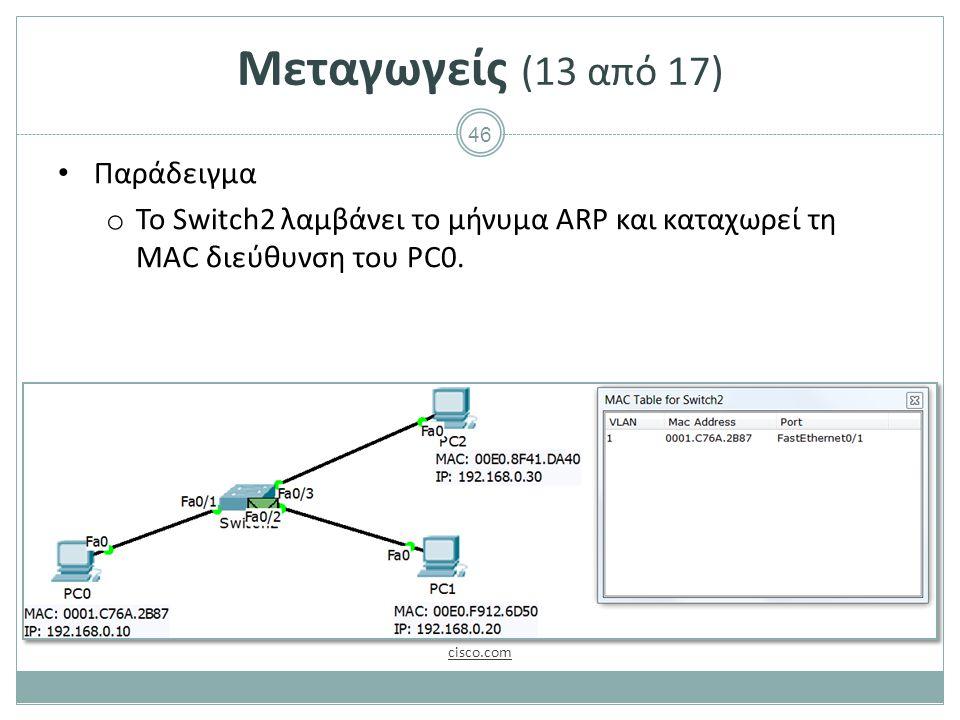 46 Μεταγωγείς (13 από 17) Παράδειγμα o Το Switch2 λαμβάνει το μήνυμα ARP και καταχωρεί τη MAC διεύθυνση του PC0.