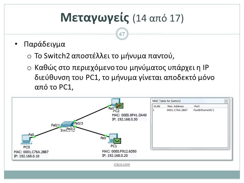 47 Μεταγωγείς (14 από 17) Παράδειγμα o Το Switch2 αποστέλλει το μήνυμα παντού, o Καθώς στο περιεχόμενο του μηνύματος υπάρχει η IP διεύθυνση του PC1, το μήνυμα γίνεται αποδεκτό μόνο από το PC1, cisco.com