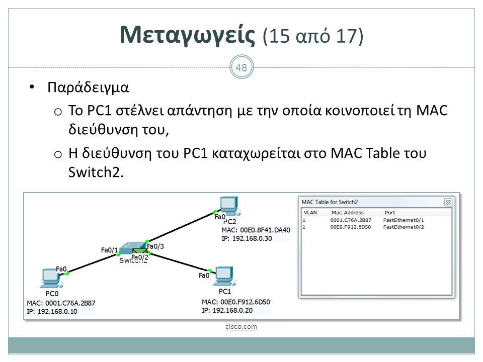 48 Μεταγωγείς (15 από 17) Παράδειγμα o Το PC1 στέλνει απάντηση με την οποία κοινοποιεί τη MAC διεύθυνση του, o H διεύθυνση του PC1 καταχωρείται στο MAC Table του Switch2.