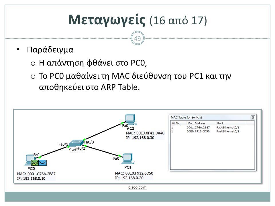 49 Μεταγωγείς (16 από 17) Παράδειγμα o Η απάντηση φθάνει στο PC0, o To PC0 μαθαίνει τη MAC διεύθυνση του PC1 και την αποθηκεύει στο ARP Table. cisco.c
