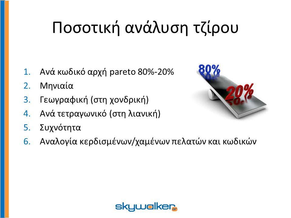 Ποσοτική ανάλυση τζίρου 1.Ανά κωδικό αρχή pareto 80%-20% 2.Μηνιαία 3.Γεωγραφική (στη χονδρική) 4.Ανά τετραγωνικό (στη λιανική) 5.Συχνότητα 6.Αναλογία κερδισμένων/χαμένων πελατών και κωδικών