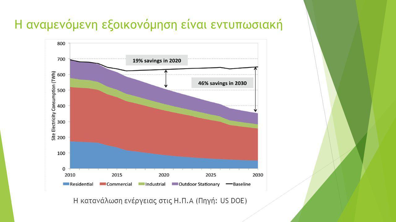 Η αναμενόμενη εξοικονόμηση είναι εντυπωσιακή Η κατανάλωση ενέργειας στις Η.Π.Α (Πηγή: US DOE)
