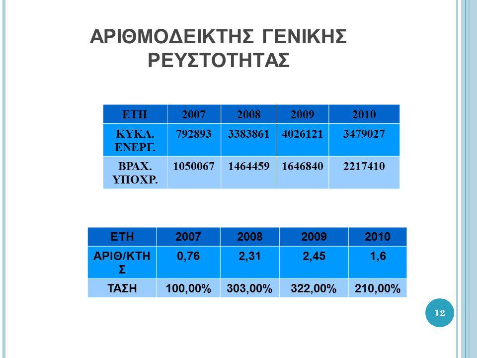 12 ΑΡΙΘΜΟΔΕΙΚΤΗΣ ΓΕΝΙΚΗΣ ΡΕΥΣΤΟΤΗΤΑΣ ΕΤΗ2007200820092010 ΚΥΚΛ.