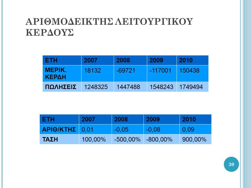 30 ΑΡΙΘΜΟΔΕΙΚΤΗΣ ΛΕΙΤΟΥΡΓΙΚΟΥ ΚΕΡΔΟΥΣ ΕΤΗ2007200820092010 ΜΕΡΙΚ.
