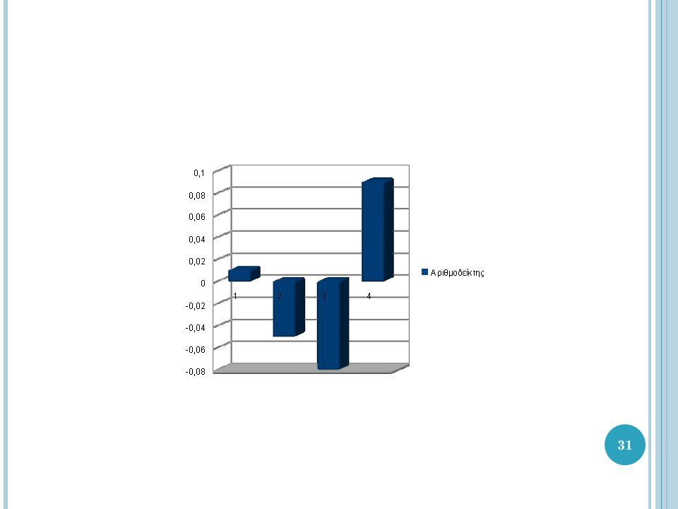 32 Επίλογος – Συμπεράσματα Οι αριθμοδείκτες είναι σχέσεις μεταξύ διαφόρων ποσοτήτων ή οικονομικών μεγεθών της επιχείρησης και αποσκοπούν να προσδιορίσουν τη θέση της επιχείρησης και την πραγματική κατάσταση αυτής.