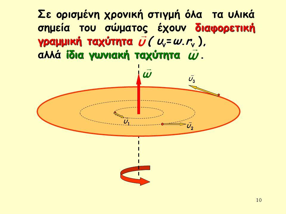 10 άξονας περιστροφής διαφορετική γραμμική ταχύτητα ( υ ν =ω.r ν ), Σε ορισμένη χρονική στιγμή όλα τα υλικά σημεία του σώματος έχουν διαφορετική γραμμική ταχύτητα ( υ ν =ω.r ν ), αλλά ίδια γωνιακή ταχύτητα.