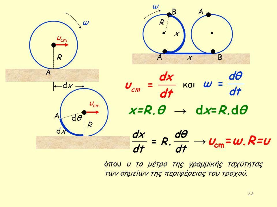 22 dxdx R R υ cm A A dxdx ω dθdθ και x=R.θ dx=R.dθ → υ cm =ω.R=υ x Β ΑΒ Α ω x → όπου υ το μέτρο της γραμμικής ταχύτητας των σημείων της περιφέρειας το