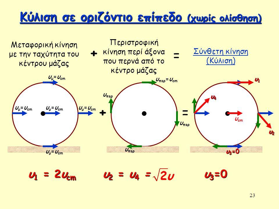 23 Κύλιση σε οριζόντιο επίπεδο (χωρίς ολίσθηση) Κύλιση σε οριζόντιο επίπεδο (χωρίς ολίσθηση) υ μ =υ cm Μεταφορική κίνηση με την ταχύτητα του κέντρου μάζας υ μ =υ cm + Περιστροφική κίνηση περί άξονα που περνά από το κέντρο μάζας + υ περ υ περ =υ cm υ περ = Σύνθετη κίνηση (Κύλιση) = υ1υ1υ1υ1 υ2υ2υ2υ2 υ3=0υ3=0υ3=0υ3=0 υ4υ4υ4υ4 υ cm υ 1 = 2υ cm υ 2 = υ 4 = υ3=0υ3=0υ3=0υ3=0