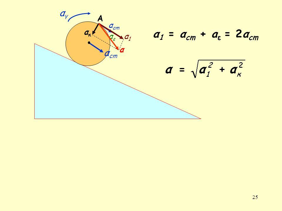 25 αγαγ α cm αεαε α1α1 ακακ α Α α 1 = α cm + a ε = 2α cm