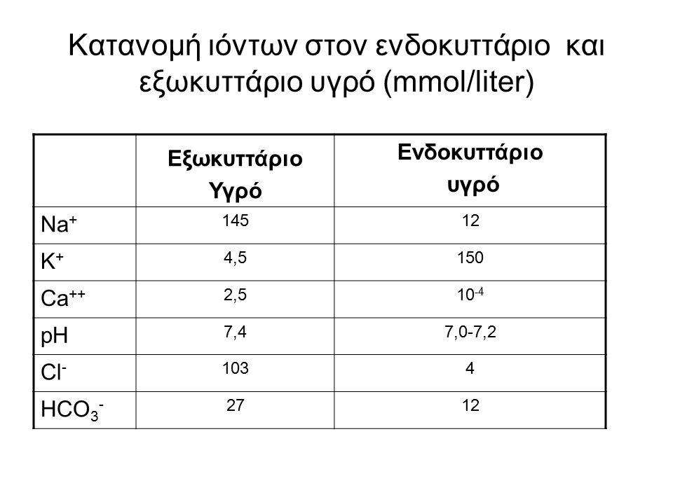 Κατανομή ιόντων στον ενδοκυττάριο και εξωκυττάριο υγρό (mmol/liter) Eξωκυττάριο Υγρό Ενδοκυττάριο υγρό Na + 14512 K+K+ 4,5150 Ca ++ 2,510 -4 pH 7,47,0