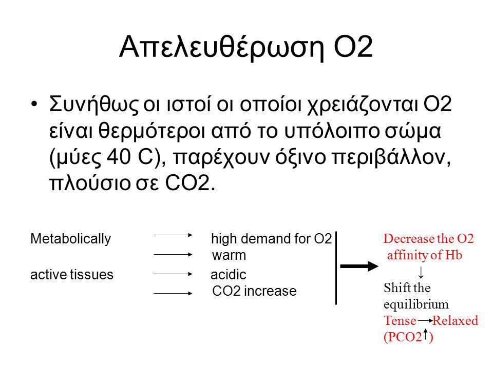 Απελευθέρωση O2 Συνήθως οι ιστοί οι οποίοι χρειάζονται Ο2 είναι θερμότεροι από το υπόλοιπο σώμα (μύες 40 C), παρέχουν όξινο περιβάλλον, πλούσιο σε CO2
